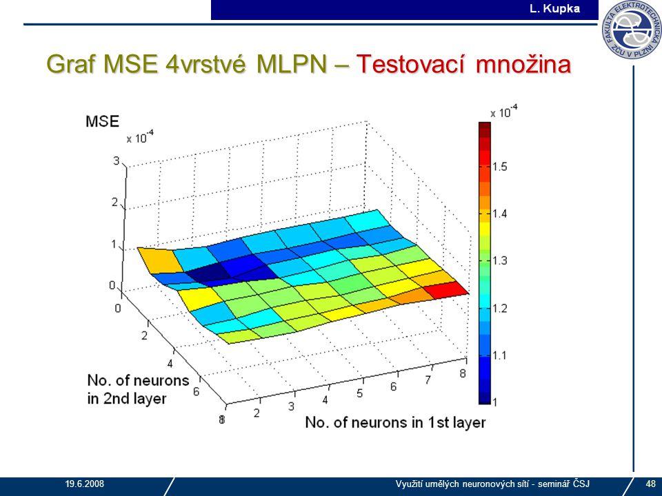 Graf MSE 4vrstvé MLPN – Testovací množina