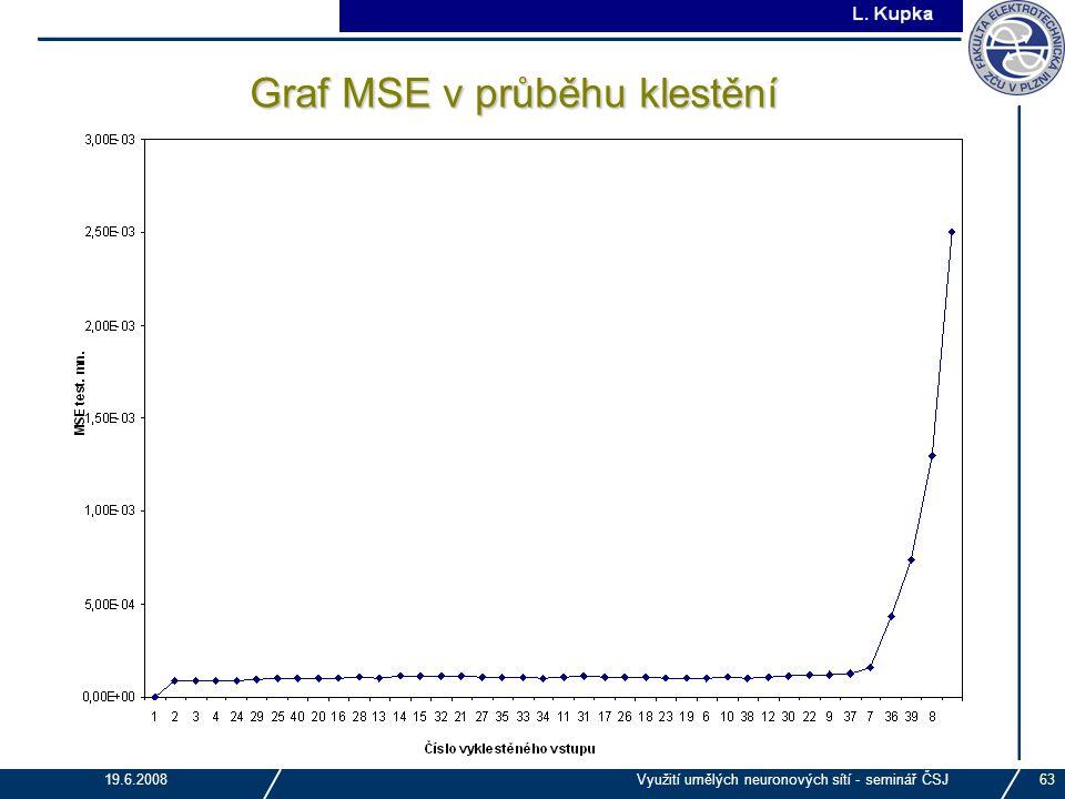 Graf MSE v průběhu klestění