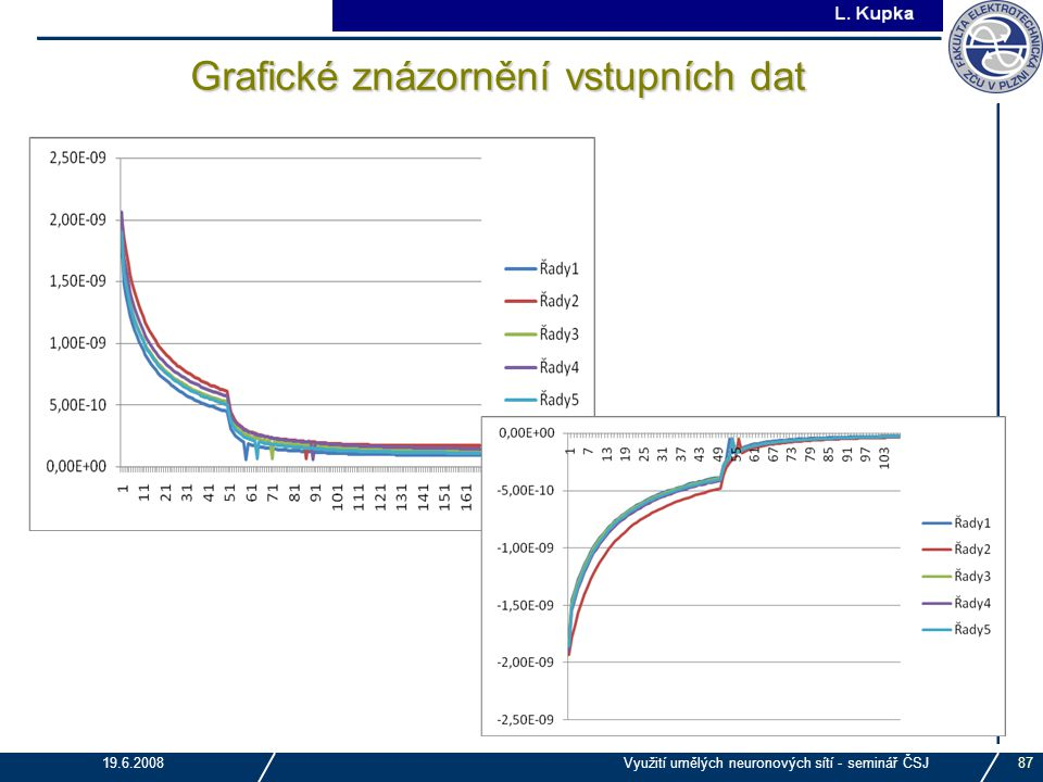 Grafické znázornění vstupních dat