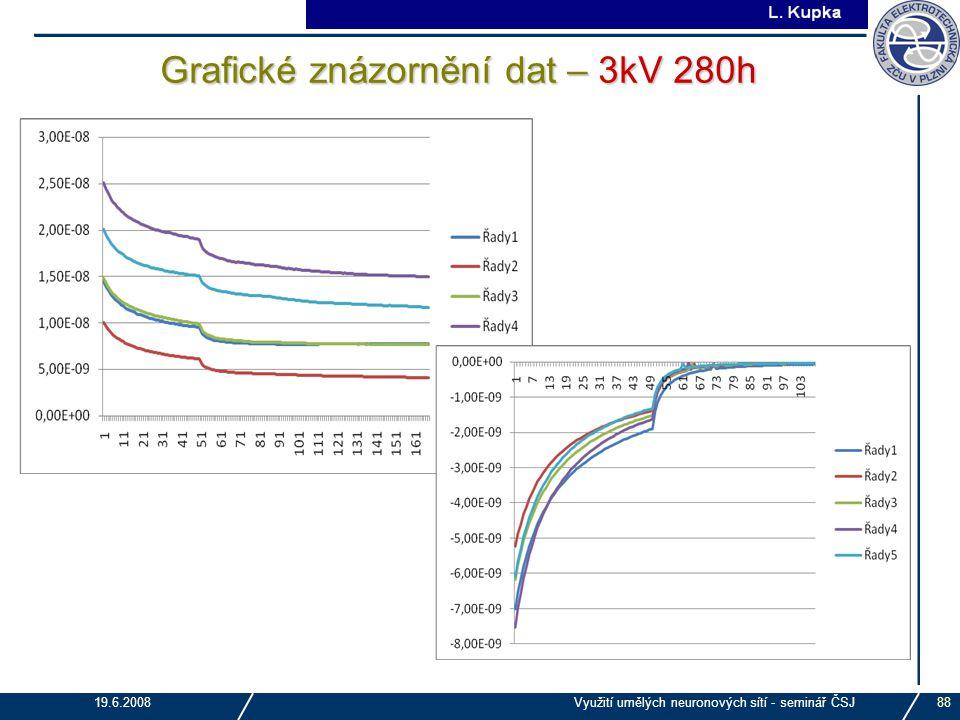 Grafické znázornění dat – 3kV 280h