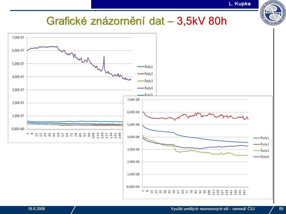 Grafické znázornění dat – 3,5kV 80h
