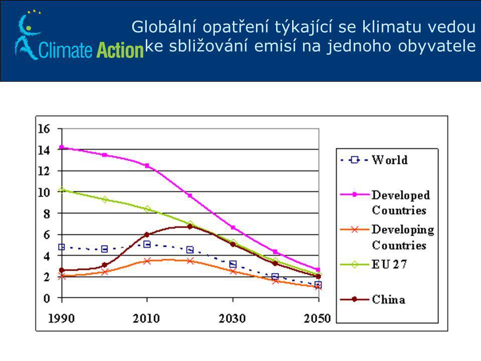 Globální opatření týkající se klimatu vedou ke sbližování emisí na jednoho obyvatele