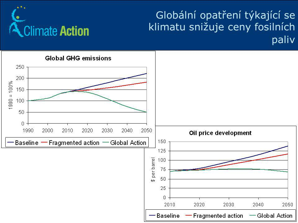 Globální opatření týkající se klimatu snižuje ceny fosilních paliv