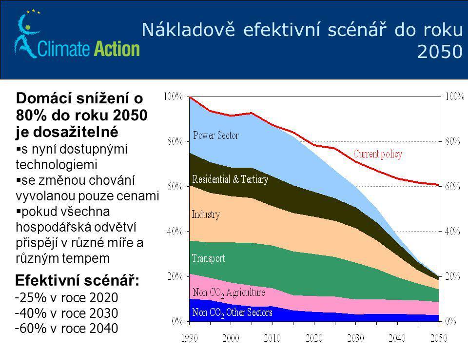 Nákladově efektivní scénář do roku 2050
