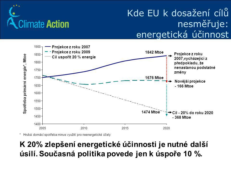 Kde EU k dosažení cílů nesměřuje: energetická účinnost