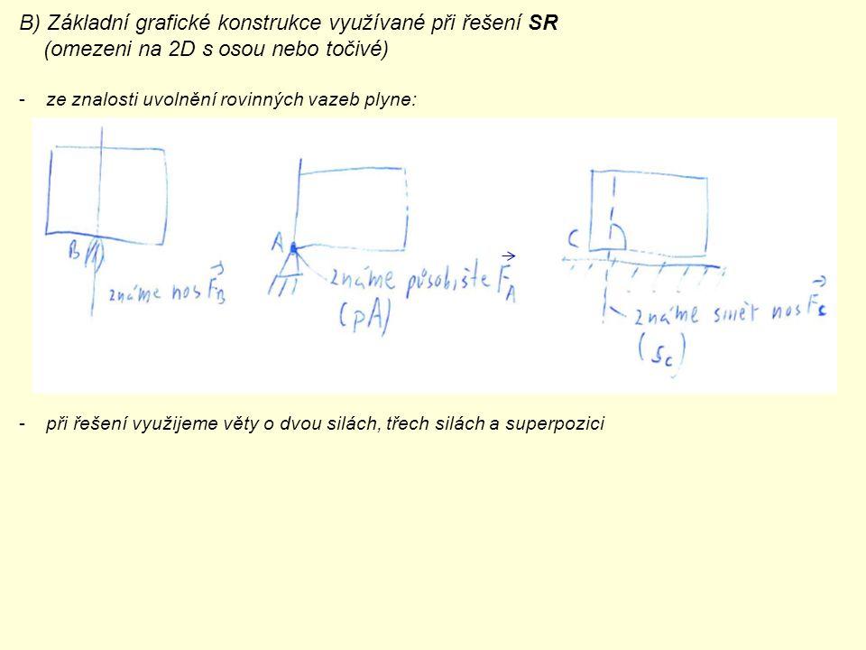 B) Základní grafické konstrukce využívané při řešení SR