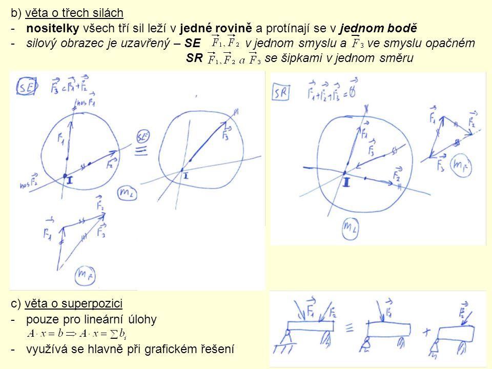 b) věta o třech silách nositelky všech tří sil leží v jedné rovině a protínají se v jednom bodě.
