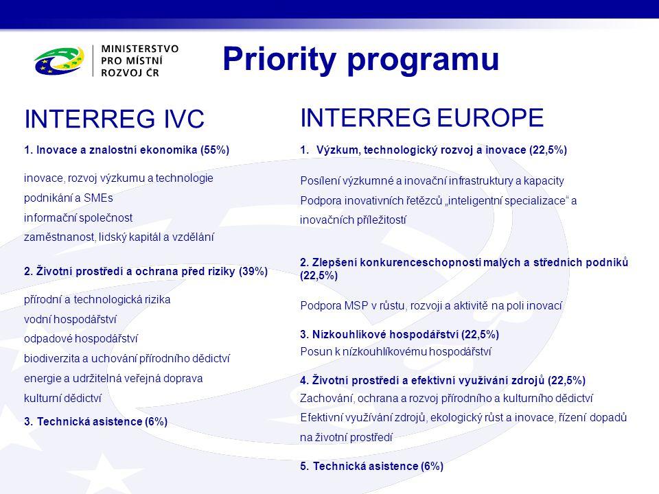 Priority programu INTERREG EUROPE INTERREG IVC