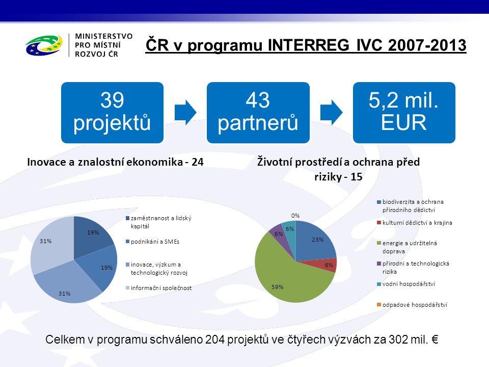39 projektů 43 partnerů 5,2 mil. EUR