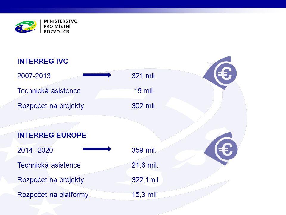 INTERREG IVC 2007-2013 321 mil. Technická asistence 19 mil