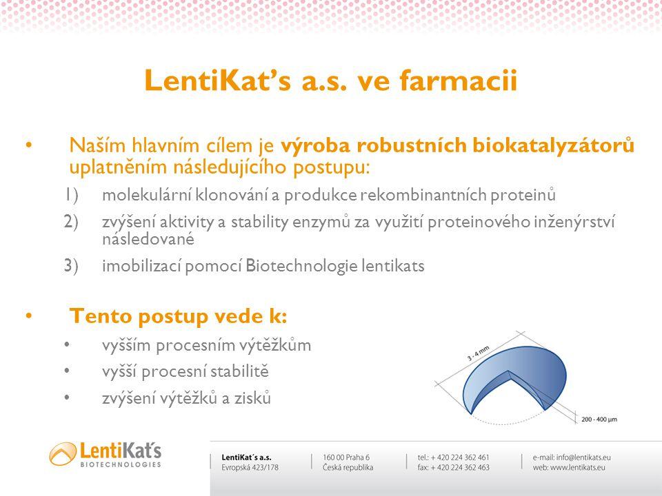 LentiKat's a.s. ve farmacii