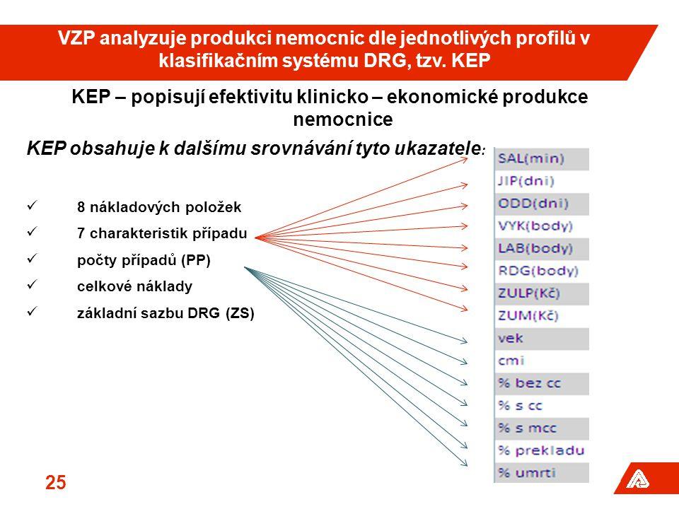 KEP – popisují efektivitu klinicko – ekonomické produkce nemocnice