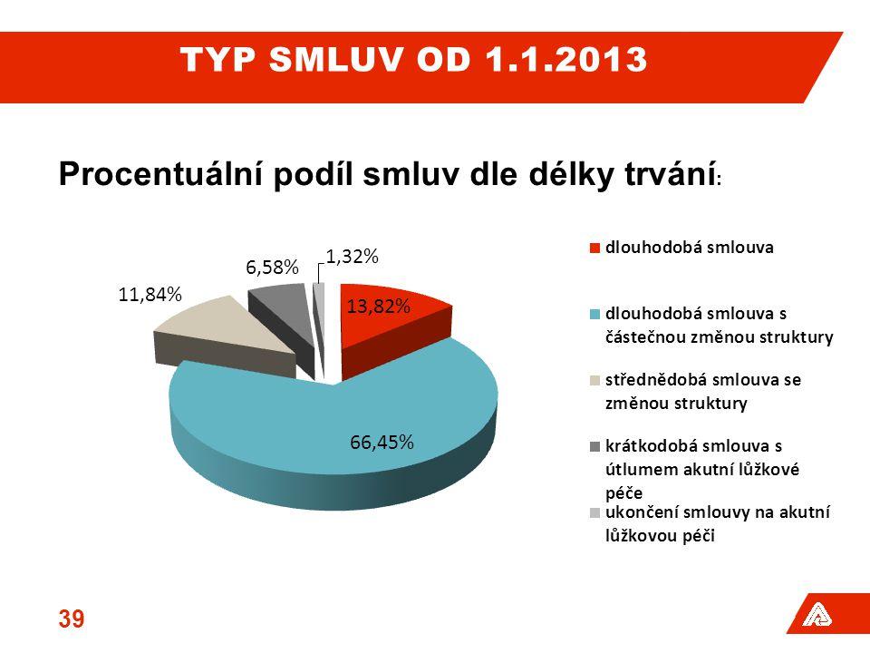 Typ Smluv od 1.1.2013 Procentuální podíl smluv dle délky trvání:
