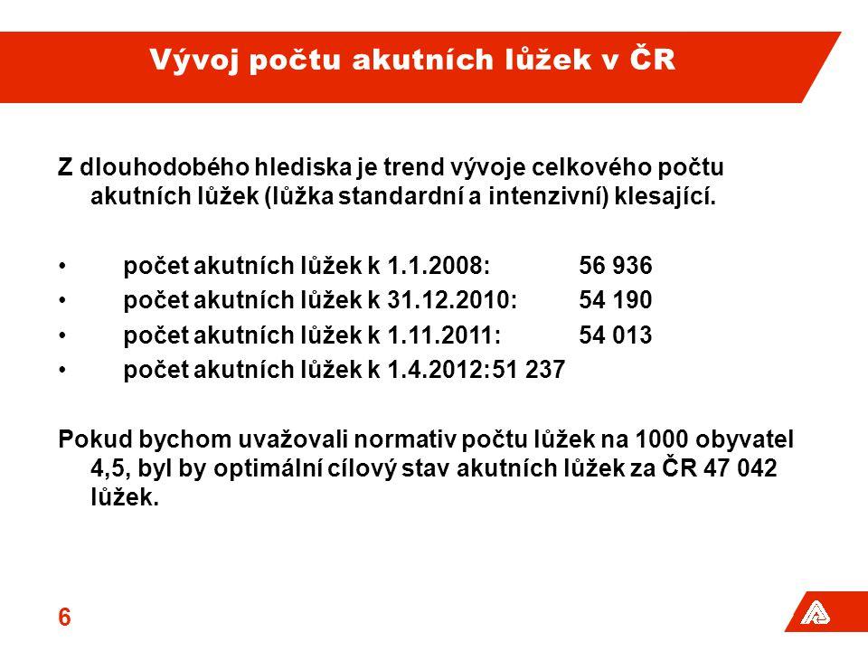 Vývoj počtu akutních lůžek v ČR