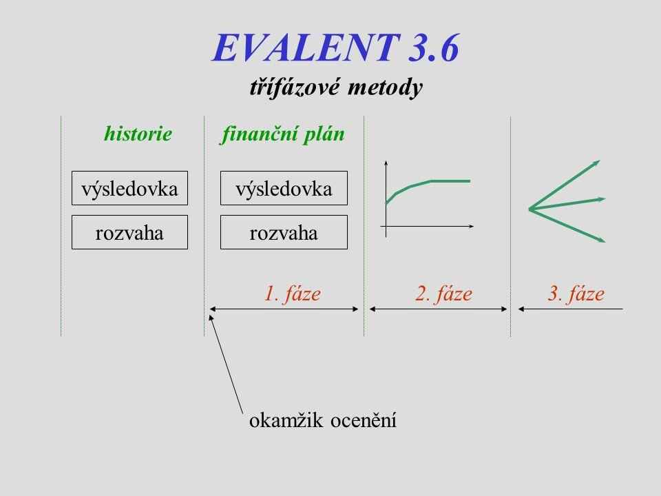 EVALENT 3.6 třífázové metody