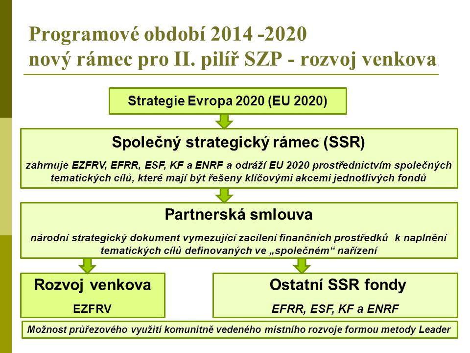 Společný strategický rámec (SSR)