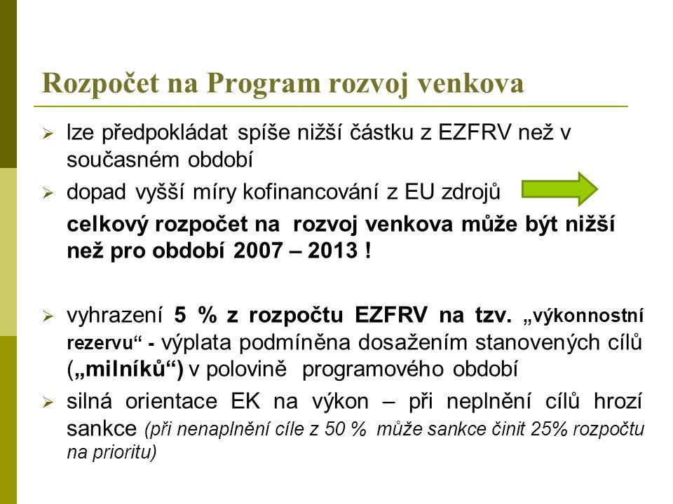 Rozpočet na Program rozvoj venkova