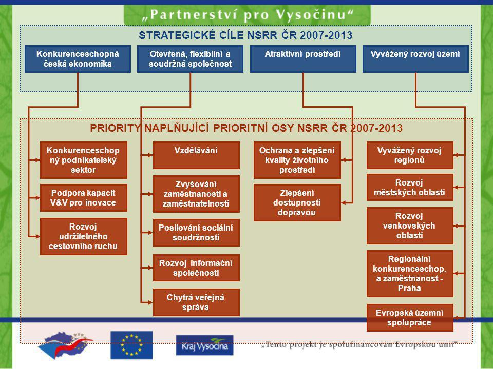 STRATEGICKÉ CÍLE NSRR ČR 2007-2013