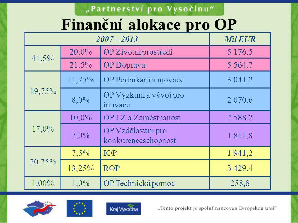 Finanční alokace pro OP