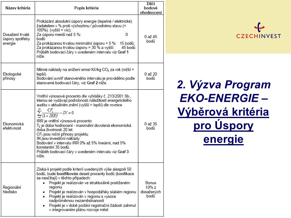 2. Výzva Program EKO-ENERGIE – Výběrová kritéria pro Úspory energie