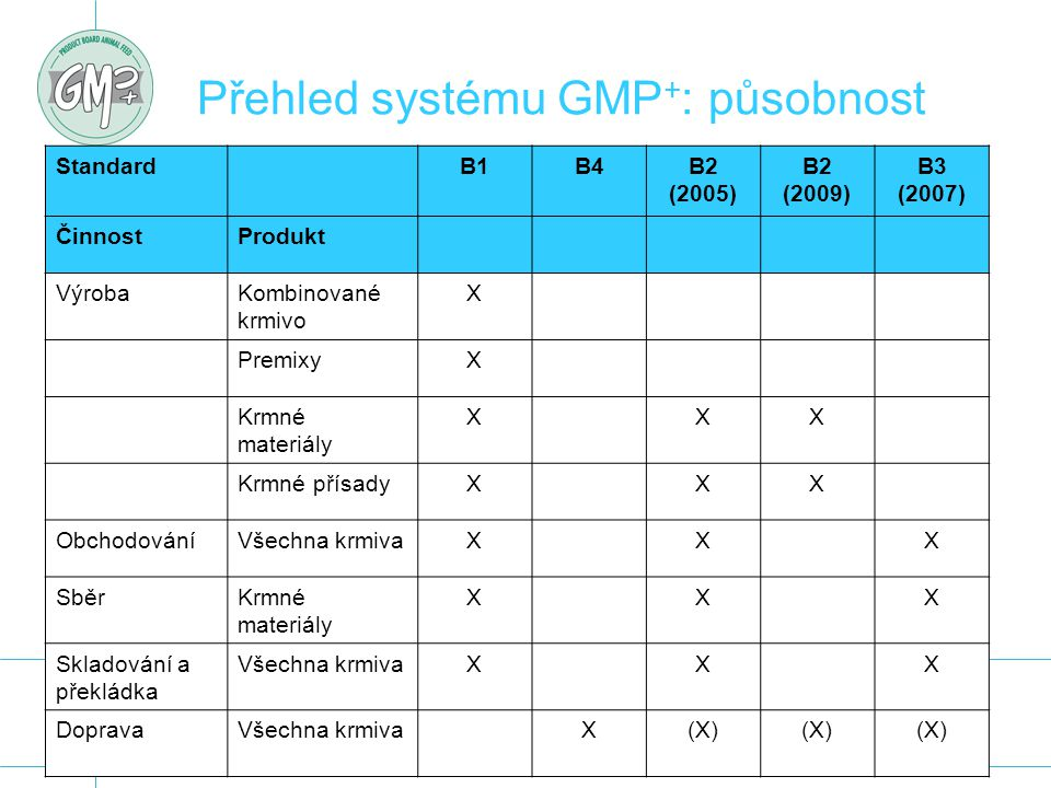 Přehled systému GMP+: působnost