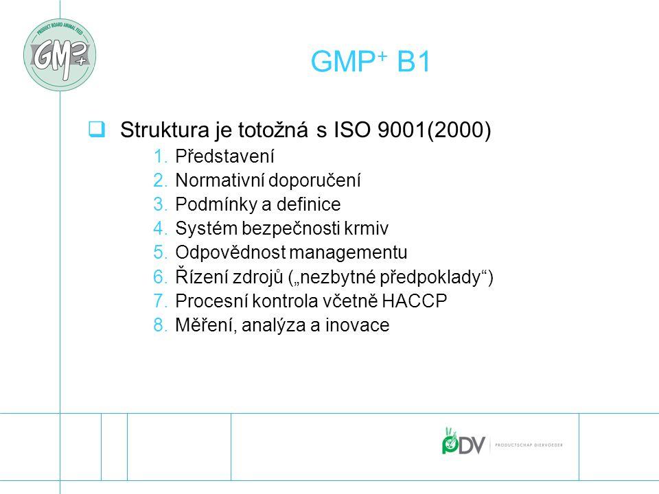 GMP+ B1 Struktura je totožná s ISO 9001(2000) Představení