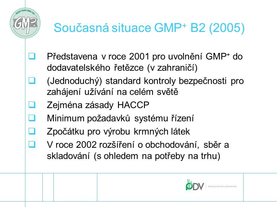 Současná situace GMP+ B2 (2005)