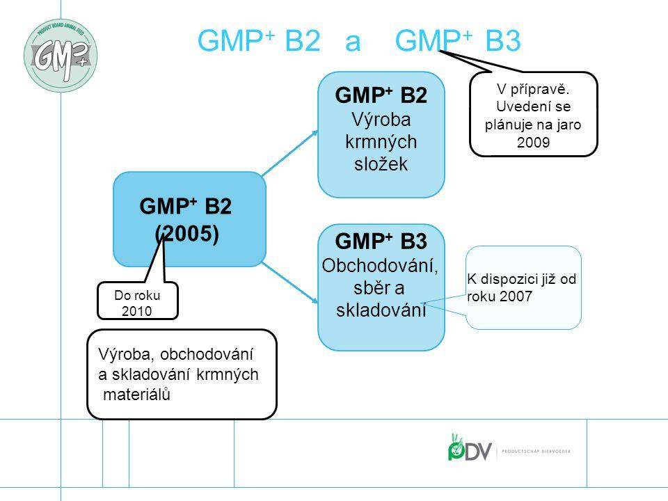 GMP+ B2 a GMP+ B3 GMP+ B2 Výroba krmných složek GMP+ B2 (2005) GMP+ B3