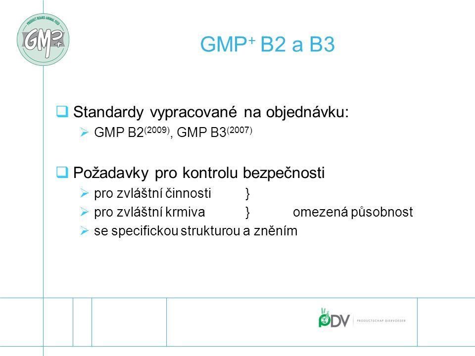 GMP+ B2 a B3 Standardy vypracované na objednávku: