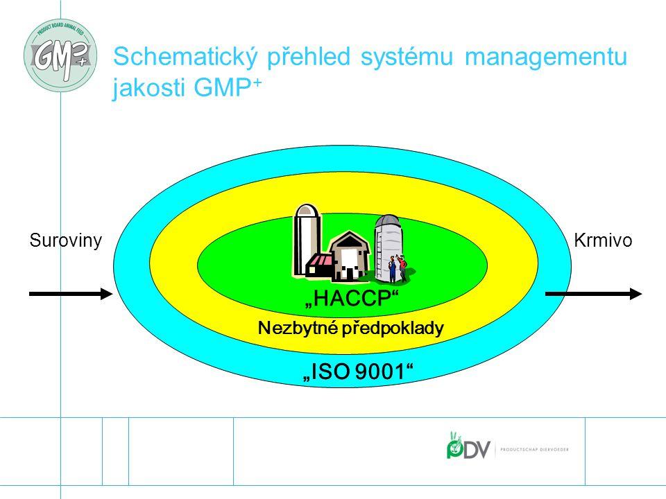 Schematický přehled systému managementu jakosti GMP+