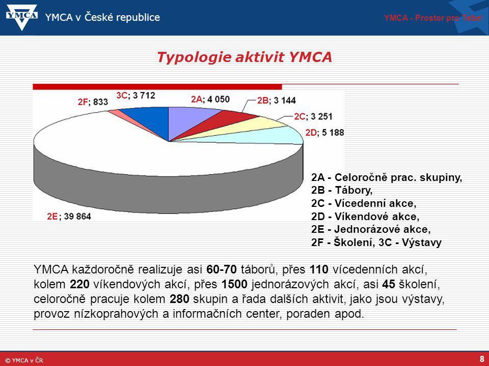 Typologie aktivit YMCA