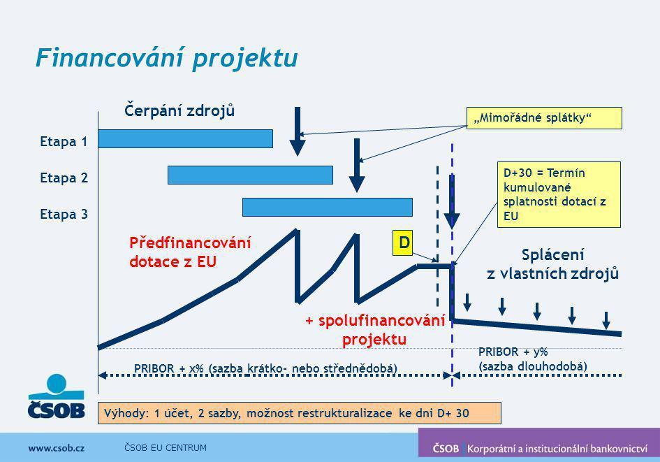 Splácení z vlastních zdrojů + spolufinancování projektu