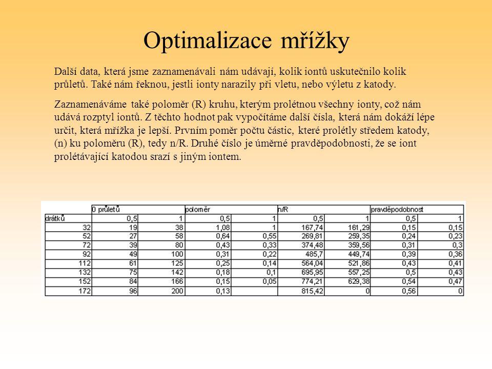 Optimalizace mřížky