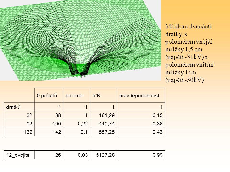 Mřižka s dvanácti drátky, s poloměrem vnější mřížky 1,5 cm (napětí -31kV) a poloměrem vnitřní mřízky 1cm (napětí -50kV)