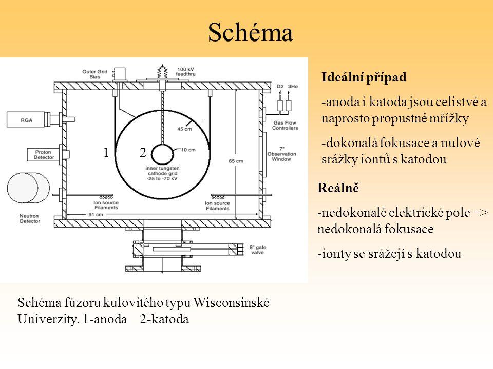 Schéma Ideální případ. -anoda i katoda jsou celistvé a naprosto propustné mřížky. -dokonalá fokusace a nulové srážky iontů s katodou.