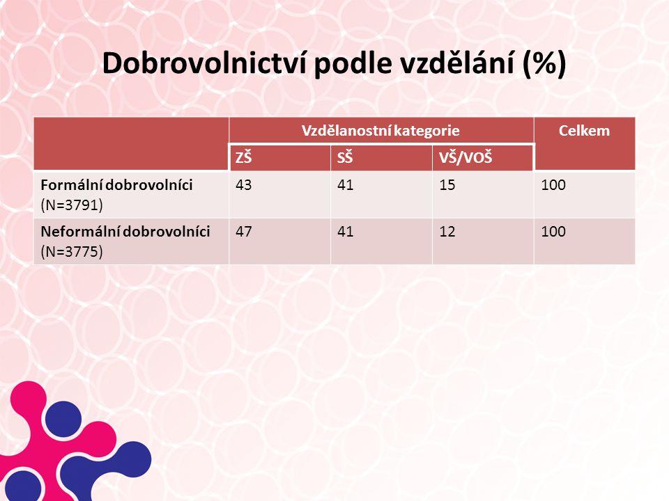 Dobrovolnictví podle vzdělání (%)