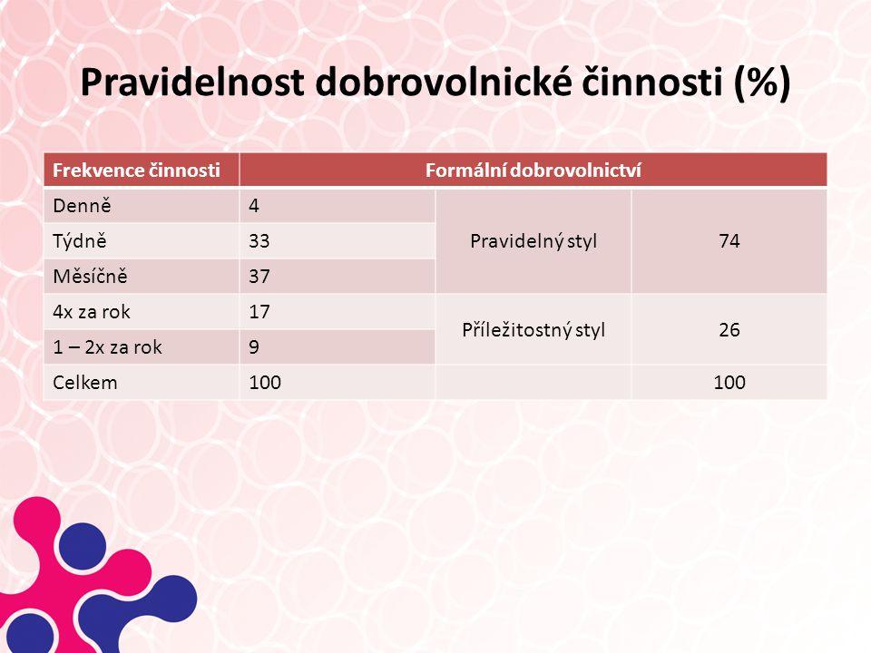 Pravidelnost dobrovolnické činnosti (%)