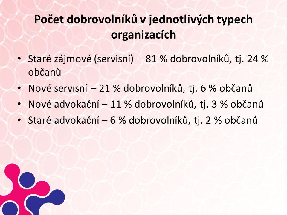 Počet dobrovolníků v jednotlivých typech organizacích