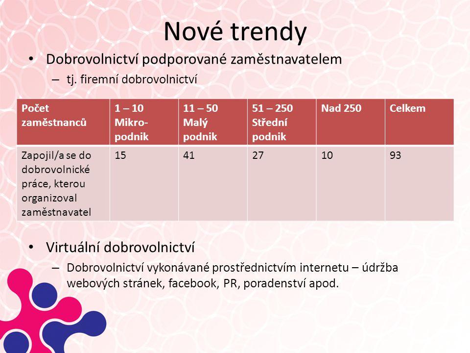 Nové trendy Dobrovolnictví podporované zaměstnavatelem