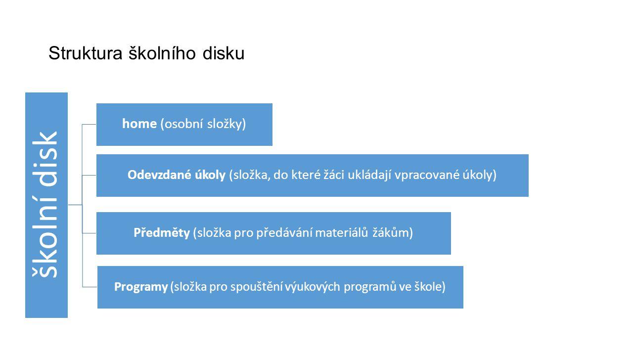 Struktura školního disku