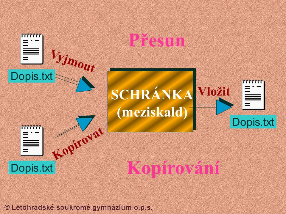 Přesun Kopírování SCHRÁNKA (meziskald) Vyjmout Vložit Kopírovat