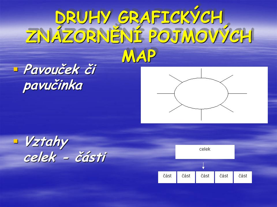 DRUHY GRAFICKÝCH ZNÁZORNĚNÍ POJMOVÝCH MAP