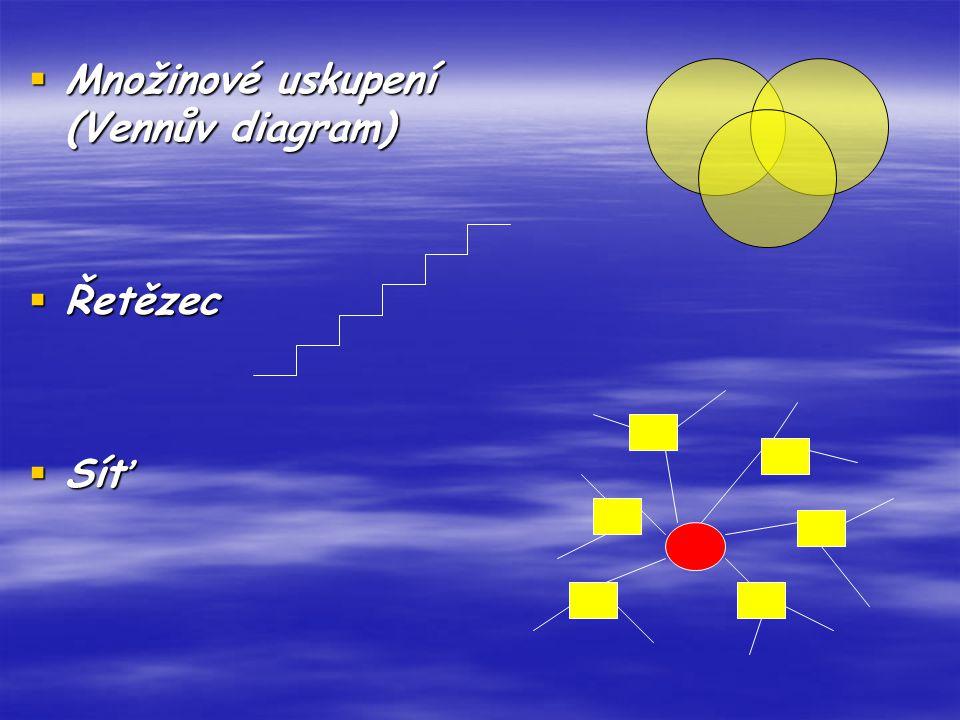Množinové uskupení (Vennův diagram)