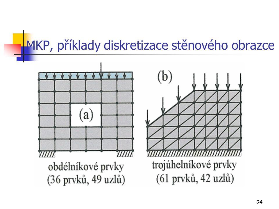 MKP, příklady diskretizace stěnového obrazce