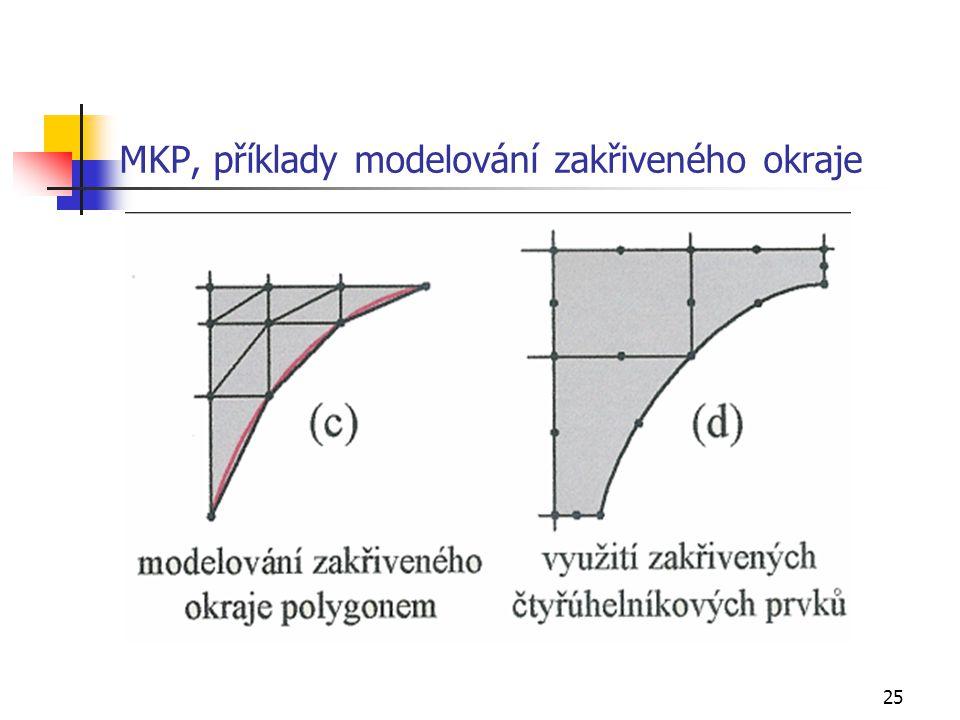 MKP, příklady modelování zakřiveného okraje
