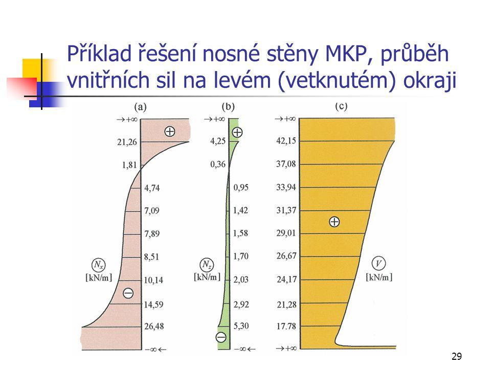 Příklad řešení nosné stěny MKP, průběh vnitřních sil na levém (vetknutém) okraji