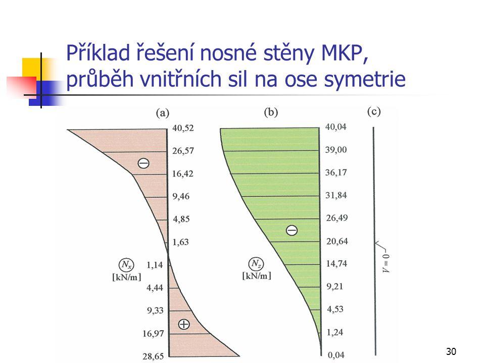 Příklad řešení nosné stěny MKP, průběh vnitřních sil na ose symetrie