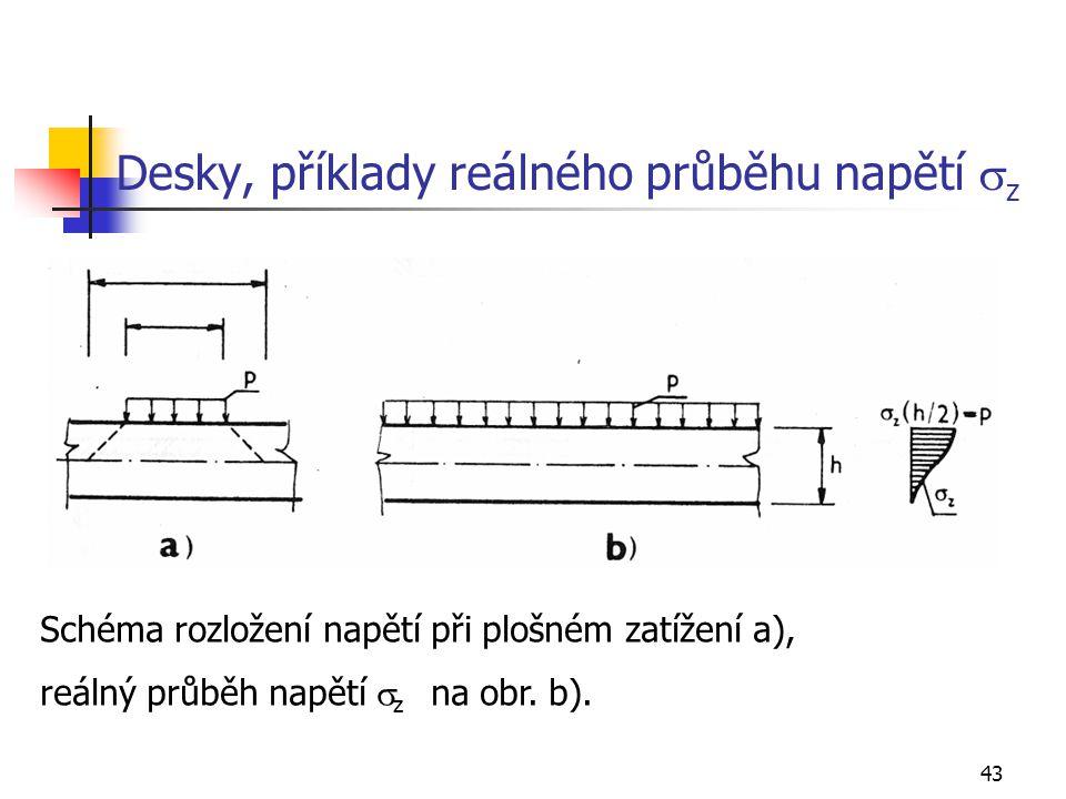 Desky, příklady reálného průběhu napětí sz