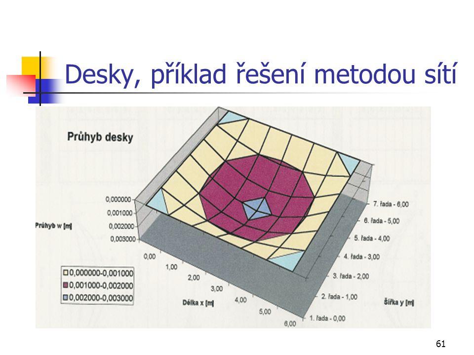 Desky, příklad řešení metodou sítí