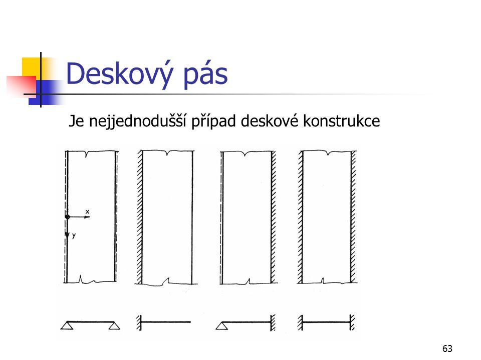 Deskový pás Je nejjednodušší případ deskové konstrukce 63